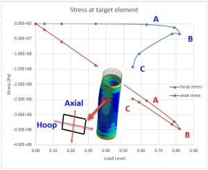 Figure 10_ Key point plot; stress response at key element