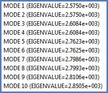 Figure 3_ Table of eigenvalues